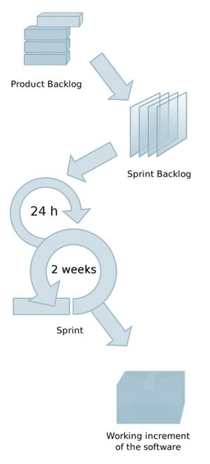 ThinkDev Agile Methode